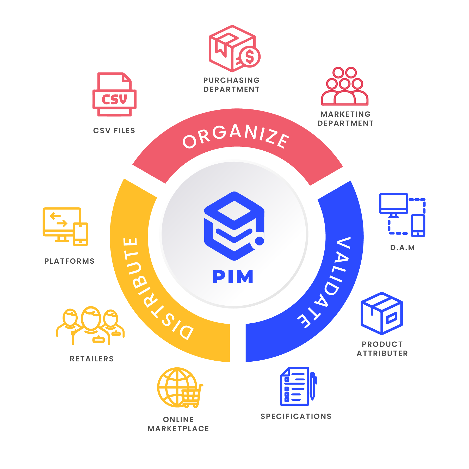 how-pim-works