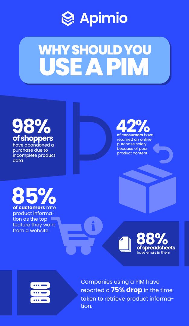why use pim illustration